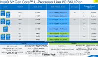 FanlessTech Leaks Skylake-U Lineup