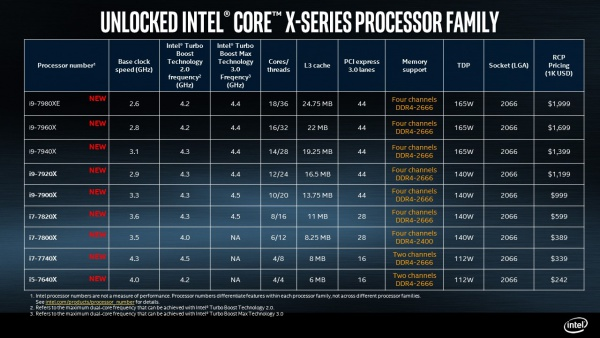 Intel Core X-Series Family Specs Officially Revealed