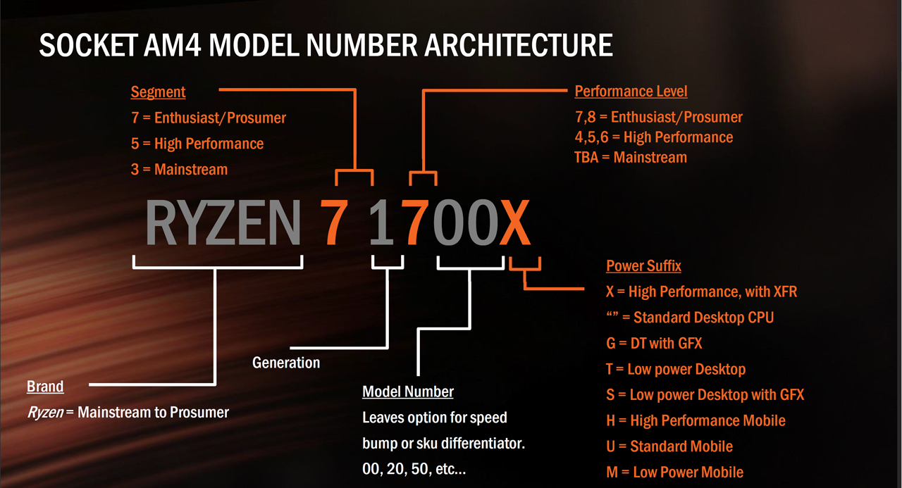 AMD Ryzen 5 1600X & 1500X Processor Testing: Setup