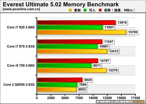 Intel Lynnfield CPU Benchmarks Posted