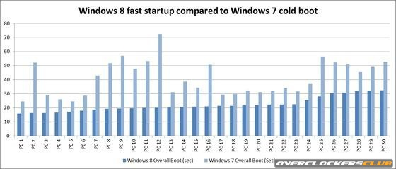 Windows 8 To Deliver Fast Boot Times