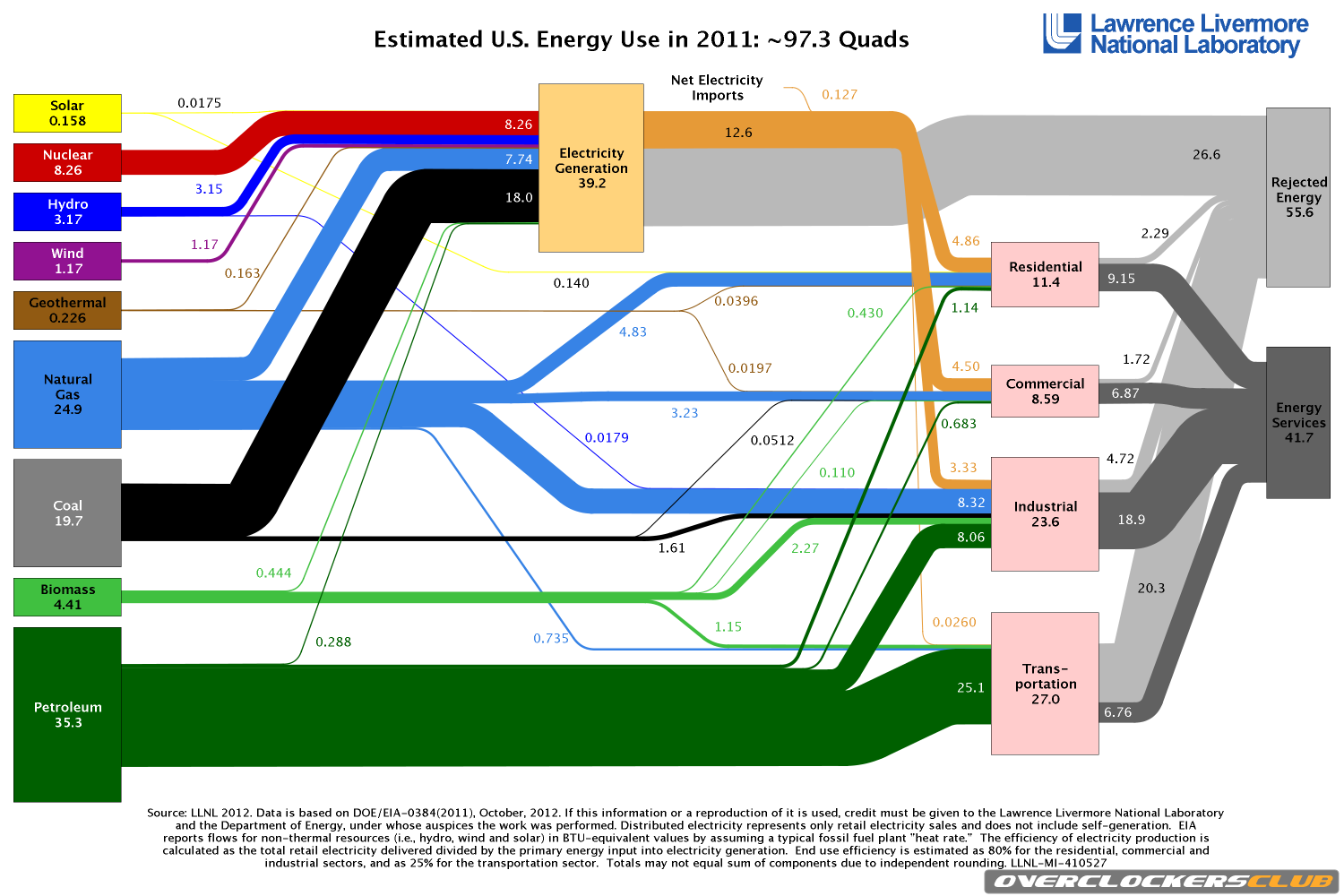 US Power Consumption Lower in 2011 than 2010