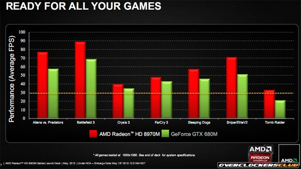AMD Launches World's Fastest Notebook Graphics Card