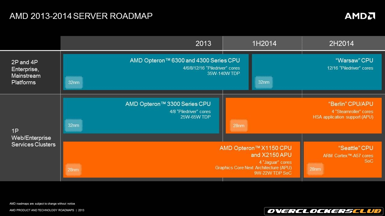 AMD Unveils ARM-based Server SoCs, Plus Two x86 Server Processors