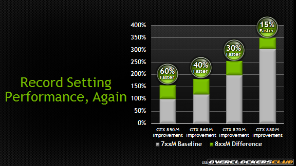NVIDIA Unveils GeForce GTX 800M GPUs for Gaming Notebooks