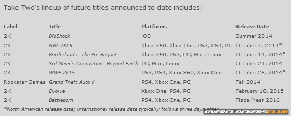 Take-Two Release Dates